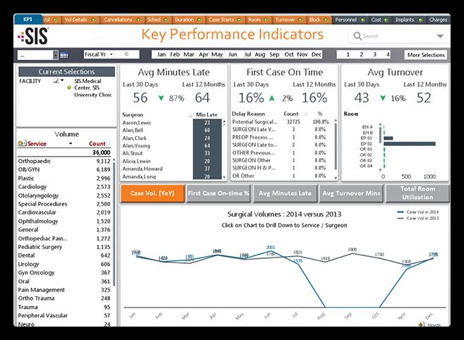Hospital Analytics Software