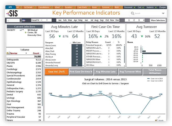 Hospital Analytics Software