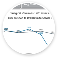 Hospital Analytics Graphs