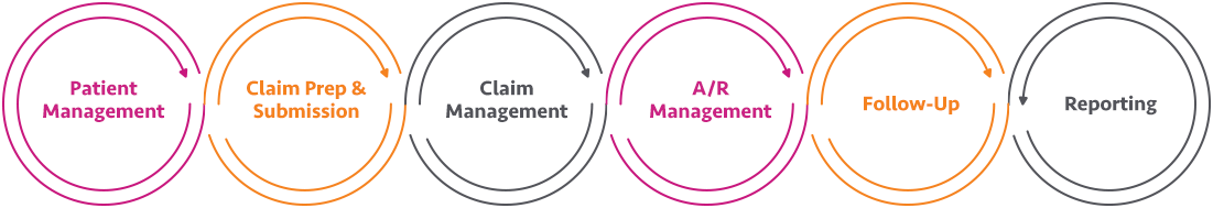ASC Revenue Cycle Management