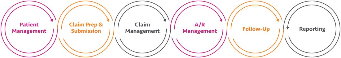 ASC Revenue Cycle Management